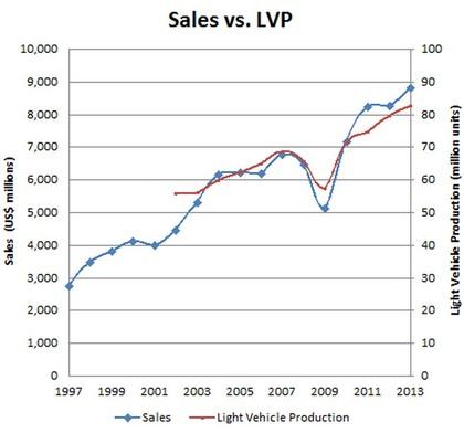 Autoliv ventas