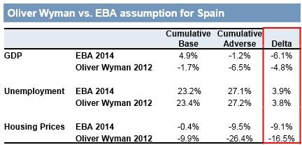 EBA 2014 vs Oliver Wyman