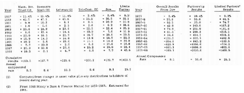 Argos Capital tabla comparación