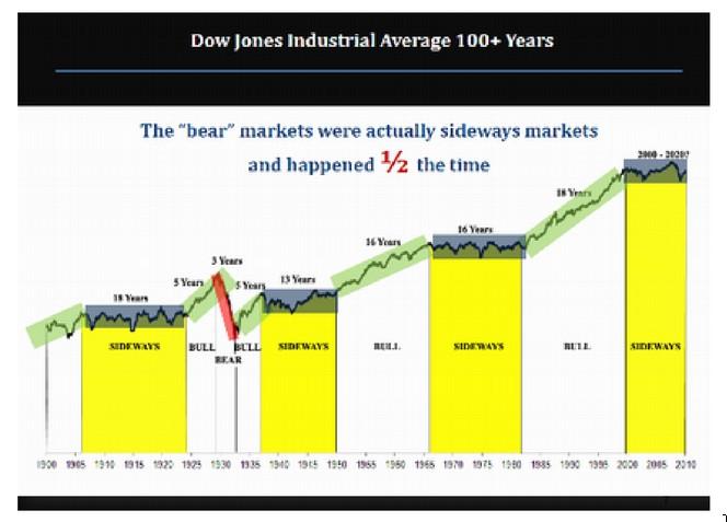 Argos Capital: Dow Jones 100 años