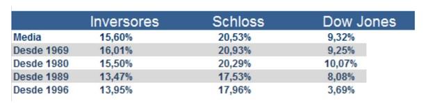 Argos Capital: Compración de Schloss con Dow Jones