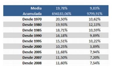 Argos Capital: Rentabilidades Medias Schloss y Dow Jones