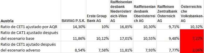 Resultado stress test 2014 Austria