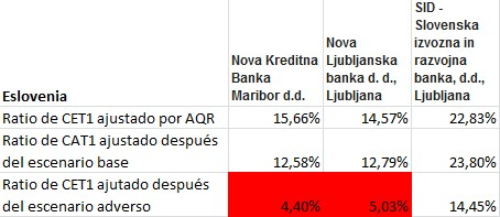 Resultados Stress Test 2014 Eslovenia