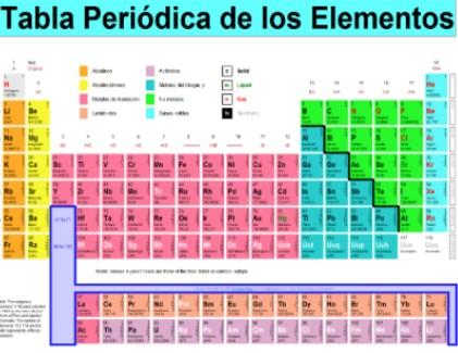elementos rare earth - Tabla Periodica Tierras Raras
