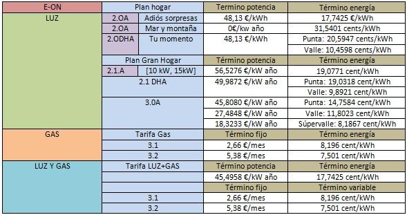 Mejores ofertas luz y gas. Eon