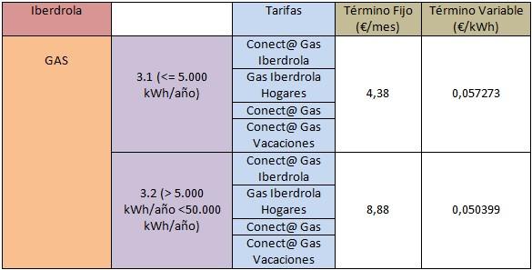 Mejores tarifas luz y gas: Iberdrola Gas