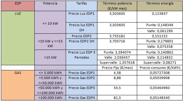 Mejores tarifas luz y gas: Edp