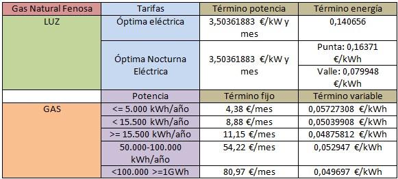 Mejores tarifas luz y gas: Gas Natural Fenosa