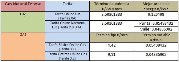 Mejores tarifas luz y gas noviembre 2014 rankia for Gas natural fenosa oficina online
