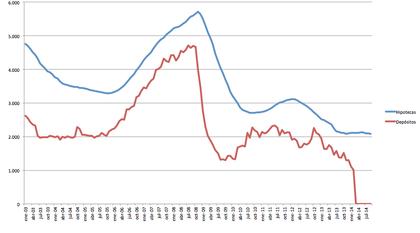 Depósitos vs hipotecas