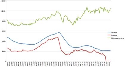 Hipotecas, Créditos e Hipotecas