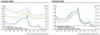 Depósitos y créditos dinamarca