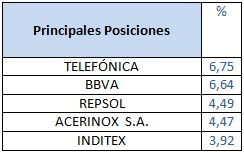 Principales posiciones Barclays Bolsa España Selección