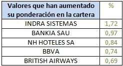 Valores que han aumentado su ponderación en la cartera Barclays Bolsa España Selección