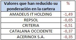 Valores que han reducido su ponderación en la cartera Barclays Bolsa España Selección