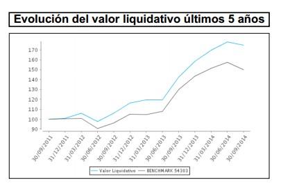 Evolución del valor liquidativo últimos cinco años Barclays Bolsa España Selección