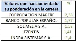 Valores que han aumentado su ponderación en la cartera Mutuafondo España