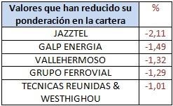 Valores que han reducido su ponderación en la cartera Mutuafondo España
