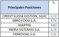 Principales posiciones Credit Suisse Bolsa