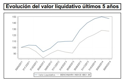 Evolución del valor liquidativo últimos cinco años Credit Suisse Bolsa