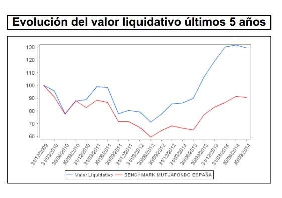 Evolución del valor liquidativo últimos cinco años Mutuafondo España