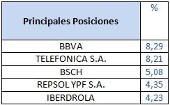 Principales posiciones Bankinter Bolsa España