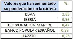Valores que han aumentado su ponderación en la cartera Bankinter Bolsa Española