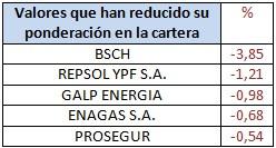 Valores que han reducido su ponderación en la cartera Bankinter Bolsa Española