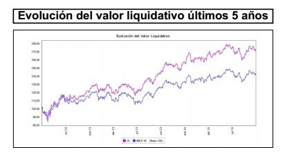 Evolución del valor liquidativo últimos cinco años Bankinter Bolsa Española