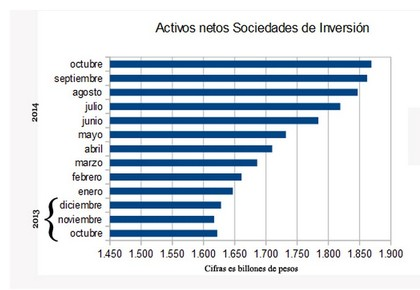 Activos netos Sociedades de Inversión