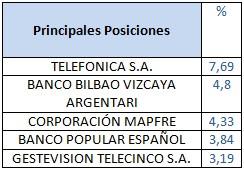 Principales posiciones Mutuafondo España