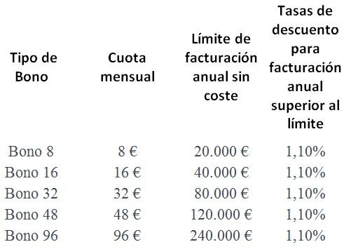 bonos facturación del TPV