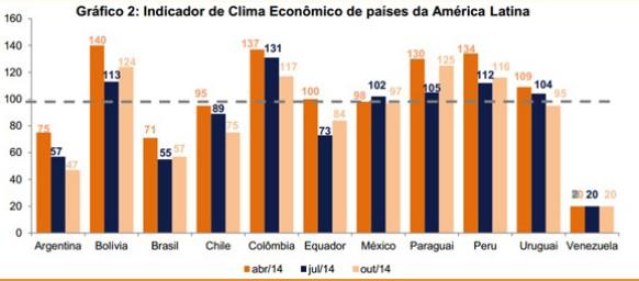 Clima económico para hacer negocios: Chile