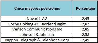 Deutsche Invest I Top Dividend NC