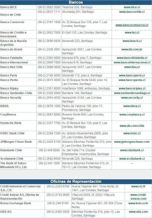 Bancos asociados a ABIF