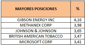 Mayores posiciones M&G Global Dividend EUR