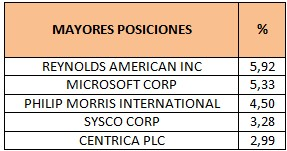 Mayores posiciones Newton Global Higher Income Inc