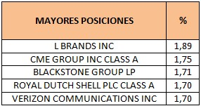 Mayores posiciones Threadneedle Global Equity Income Institutional