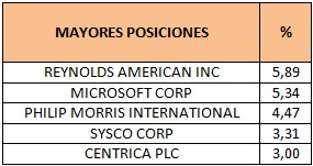 Mayores posiciones BNY Mellon Global Equity Higher Income