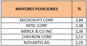 Mayores posiciones Credit Suisse SICAV One (Lux) Global Equity Dividend Plus
