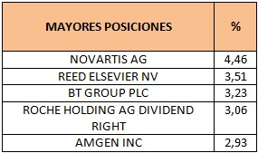 Mayores posiciones Invesco Global Equity Income Fund