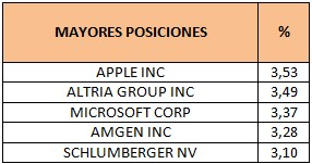 Mayores posiciones Aviva Investors Global Equity Income