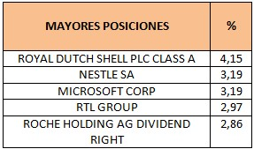 Mayores posiciones BL Equities Dividend