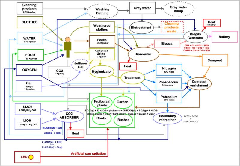 En todo detalle el ecosistema de la base espacial b0d6a5ae86d5