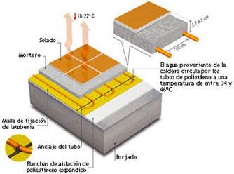 Tipos de calefacción: suelo radiante