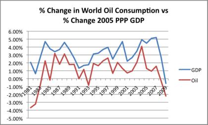 Pct change world gdp vs oil consumption foro