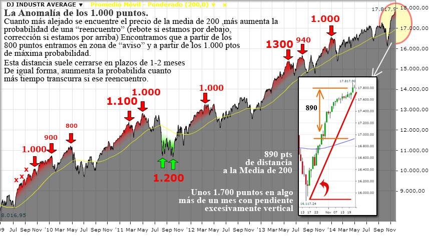 Grafico Dow Jones Anomalia Media de 200