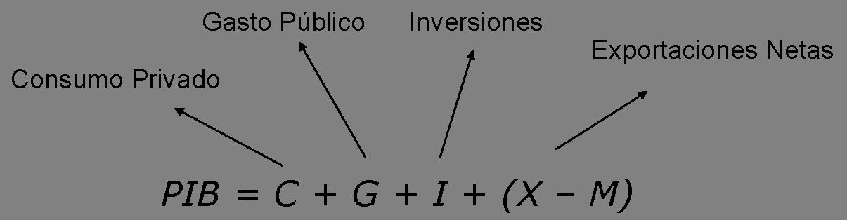 pib de mexico
