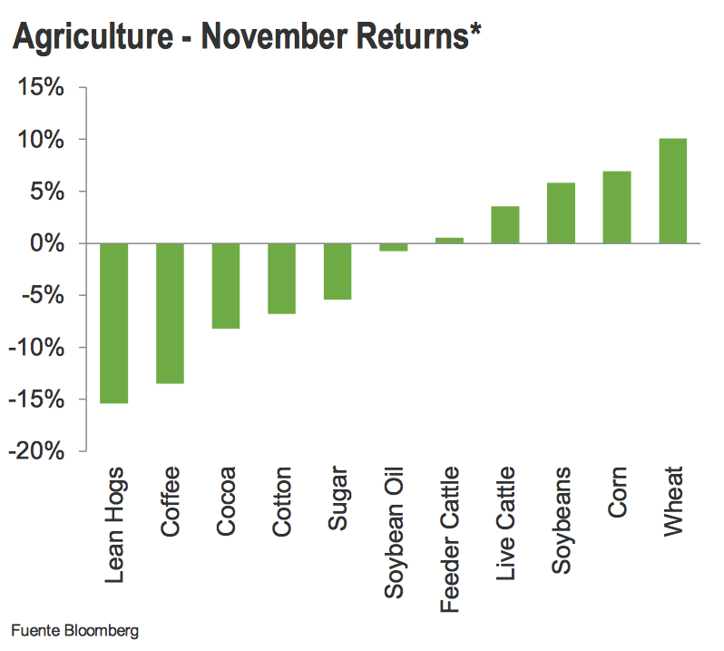 commodities agricolas